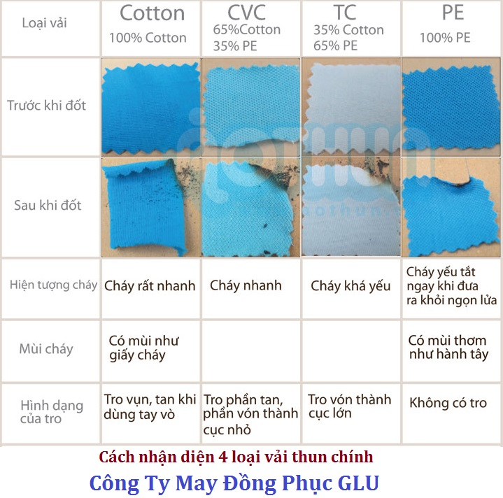 Nhận diện các loại vải thun bằng phương pháp nhiệt học
